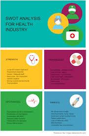 health care industry swot analysis block diagram creately