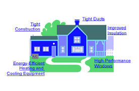 Energy Efficiant Homes And Your Inspector New Start Inspections - Designing an energy efficient home