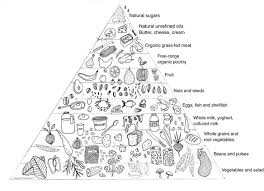 the 25 best healthy eating pyramid ideas on pinterest food