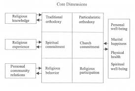 6 the dimensions of religiosity a conceptual model with an