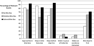 effects of bicycle boxes on bicyclist and motorist behavior at