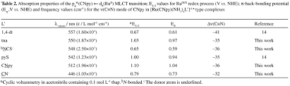 Bond Energies Table On The Correlation Between Electronic Intramolecular