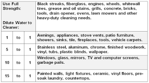 Patio Degreaser Rv Black Streak Cleaner And Degreaser Protect All