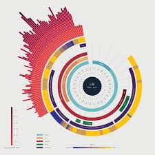 top 5 data visualization plugins for wordpress toronto wordpress