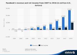 facebook revenue and net income 2016 statista