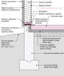 waterproofing exterior basement walls drafting