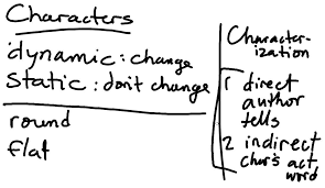 characterization u2013 our english class