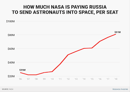 Best Online Resume Writing Service by Nasa May Need To Buy Even More Russian Rocket Tickets Business