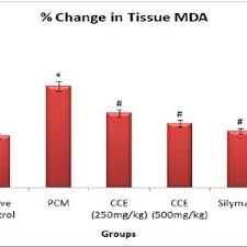 Serum Cce effect of pretreatment of cce and silymarin on serum bilirubin and