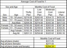 average cost of food the average american wastes about 28 to 43 dollars worth of food