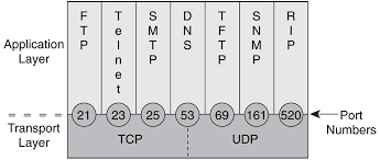 welcome to tcp ip part 4 murf u0027s net tech corner