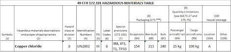 49 cfr hazardous materials table faq copper chloride un2802 as a hazardous material daniels