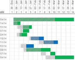 Monthly Gantt Chart Excel Template Showing Actual Dates Vs Planned Dates In A Gantt Chart