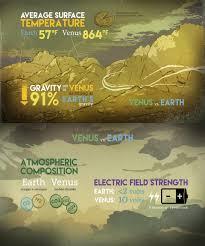 why doesn u0027t venus have water blame electric wind
