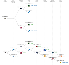 Map Of Nba Teams N F L Playoff Picture All The Games That Matter For Your Team