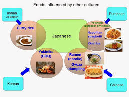 find real japan japanese foods influenced by other cultures
