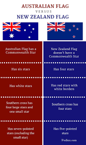 Hatis Flag Difference Between Australian And New Zealand Flag Infographic