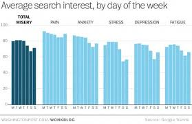 What Day Does Thanksgiving Fall On 2014 The Google Misery Index The Times Of Year We U0027re Most Depressed