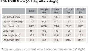 how the wind affects your golf ball u2013 golfwrx