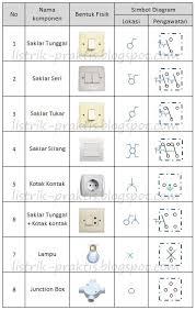 instalasi listrik rumah dengan memahami wiring diagram listrik