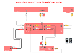 home audio visual entertainment u0026 house electrical plan software diagram audio and video connections