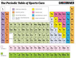 tricks to learn modern periodic table pin by csilla duneczky on periodic table pinterest periodic table