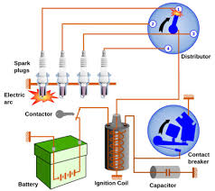 tech update ignition 101 history of ignition and how it has