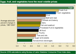 average cost of food usda ers corn prices near record high but what about food costs