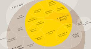 user experience design infographic the intricate anatomy of ux design