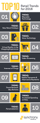 technology influences eight of the top 10 retail trends for 2016