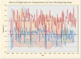 thanksgiving day climatology platte ne