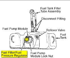2002 dodge dakota fuel where is fuel filter located on 1999 dodge dakota slt 4x2 3 9 v6