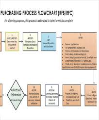 project flow chart templates 6 free word pdf format download