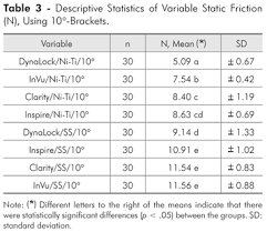 Friction Coefficient Table by Evaluation Of Frictional Forces Between Ceramic Brackets And