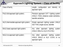 Approach Lighting System Aerodrome Operating Minima 19 638 Jpg Cb U003d1451134769