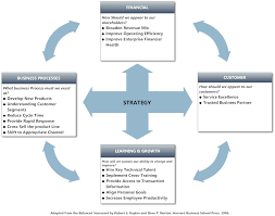 balanced scorecard example u2013 strategy tool
