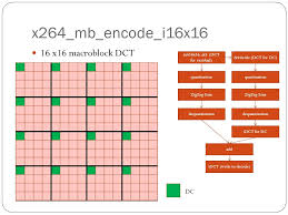 trellis quantization 段志學 x264 code trace group4 block2 function intra frame 16x16