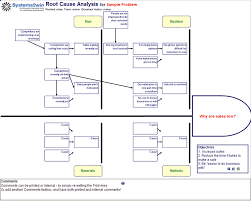 root cause report template root cause analysis template fieldstation co