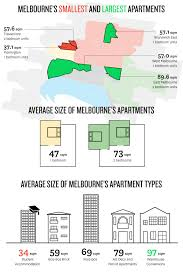 minimum kitchen size what is average bedroom in meters