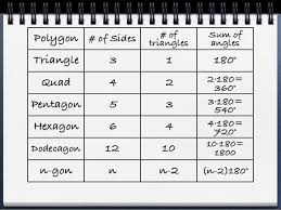 Interior Angles Of Polygon Geo 3 5 B Poly Angles Notes