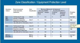 hazardous materials classification table atex iec reference for explosive atmospheres and hazardous