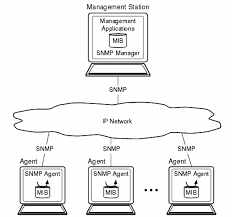simple network management protocol free knowledge base the duck