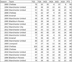 premier league table over the years on scoring goals vs preventing them what s more important we
