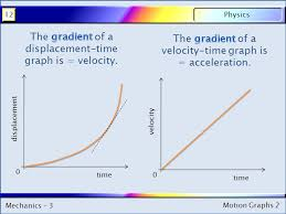 motion graphs kinematics ppt download