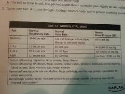 kaplan nursing pinterest kaplan normal vital signs nursing rn pinterest vital signs