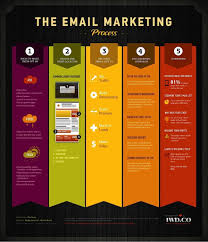 Business Promotion Email Template by What Is Digital Marketing U2014 Sitepoint