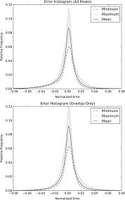statistical estimation of a 13 3 μm visible infrared imaging