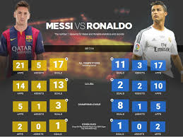 la liga table 2016 17 top scorer ronaldo vs messi 2017 18 statistics all time records