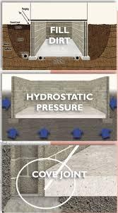 basement waterproofing all dry basement llc