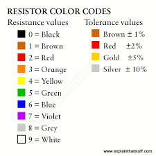 how do resistors work what u0027s inside a resistor